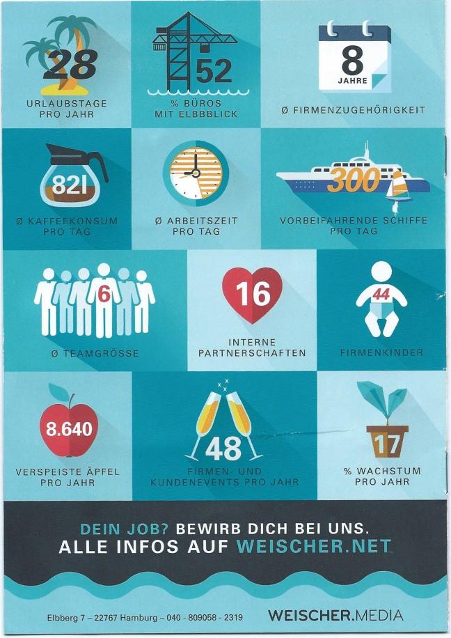 Ausschreibung von Weischer Media, die sich initiativ als attraktiver Arbeitgeber bei künftigen Mitarbeitern bewerben