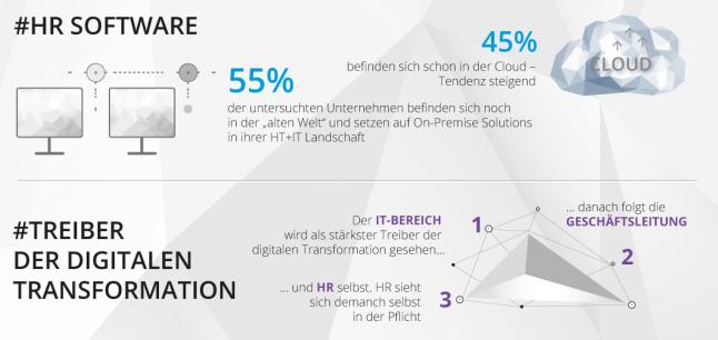 Auszug aus der Infografik von Promerit zur Studie bzgl. HR und Digitalsierung