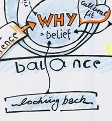 """Ausschnitt aus einer Sketchnote zu Simon Sineks Buch """"Start with why"""" zum Thema Rückblick"""