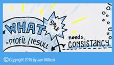 """Ausschnitt aus der Sketchnote zu Simon Sineks Buch """"Start with Why"""". Hier im Bild das Thema What, der Ausdruck unseres inneren Antriebs in Form von Ergebnissen, Erzeugnissen etc.."""