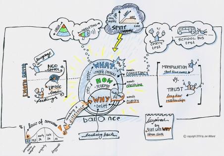 Sketchnote zum Buch Start with Why von Simon Sinek, erstellt von Jan Willand